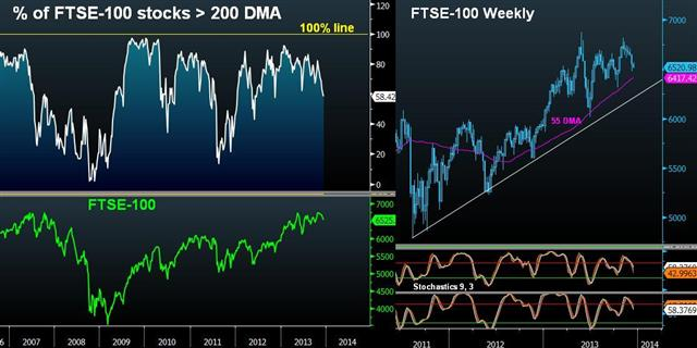 FTSE Beadth & Eroding December Seasonals - Ftse Breadth 200 Ma Dec 11 (Chart 1)