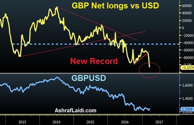 G20 Rifts Open, GBP Shorts Hit Record - Gbp Net Longs Mar 20 2017 (Chart 1)