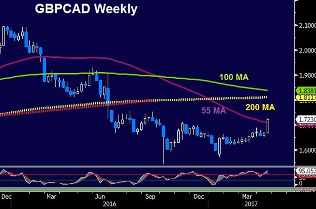 CAD in the Crosshairs - Gbpcad Weekly 18 Apr 2017 (Chart 1)
