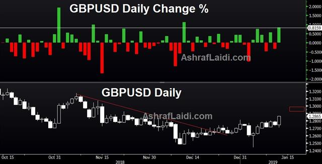 GBP Jumps, USD's Longest Loss since Jan 2018 - Gbpusd D Jan 11 2019 (Chart 1)
