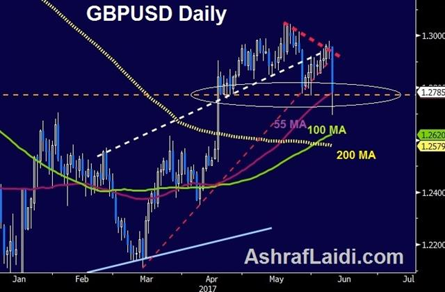 How Far Can GBP Fall? - Gbpusd Daily 9 June 2017 (Chart 1)