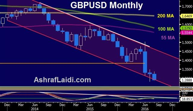Central Bank Jawbreaker - Gbpusd Monthly Aug 15 2016 (Chart 1)