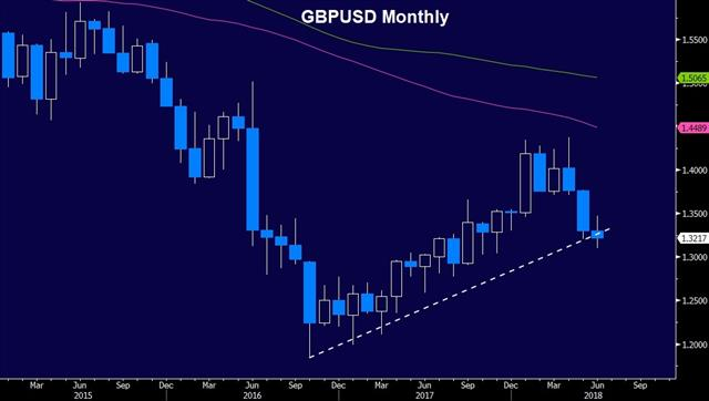 GBP Spikes on BoE Shift - Gbpusd Monthly June 21 2018 (Chart 1)