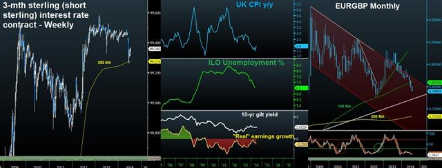 UK Jobs, Inflation & Short Sterling Contract - Gbpusd Post Jobs Jul 16 (Chart 1)