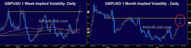What's Next after May's Deal Rejected? - Gbpusd Vol Mar 12 2019 (Chart 1)