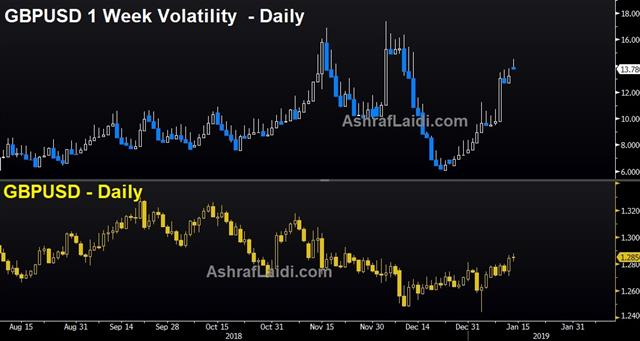May Digs in on Brexit - Gbpusd Weekly Volatility Jan 14 2019 (Chart 1)