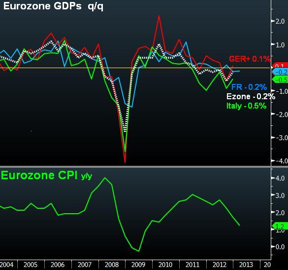 Germany Narrowly Escapes Recession - German And Ezone Gdp (Chart 1)