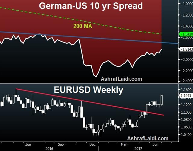Volatility Whip - German Us 10 Spread June 29 2017 (Chart 1)