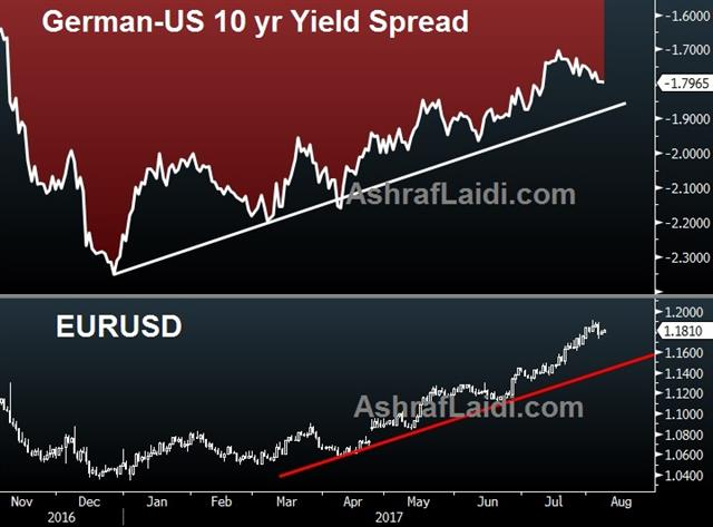 Euro also Wins the Small Battles - German Us 10 Yr Spread Aug 8 2017 (Chart 1)