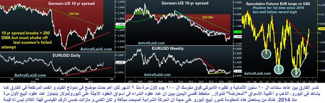 Euro Spreads & Sentiment - German Us Spread May 16 2017 (Chart 1)