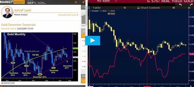 Video on Post-Fed Gold & USDCAD - Gkfx Video Snapshot Dec 19 2017 (Chart 1)