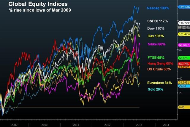 Why Tapering is no Tightening? - Global Indices Jul 9 (Chart 1)