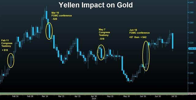 Yellen's Likely Gold Impact - Gold And Yellen Jul 14 (Chart 1)