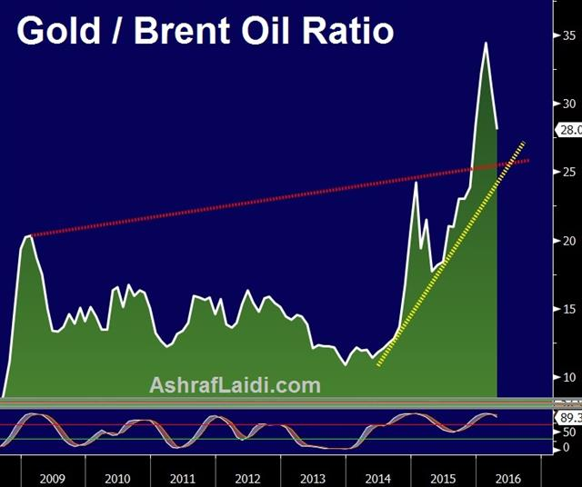Oil and CAD Breakout - Gold Brent Apr 12 (Chart 1)