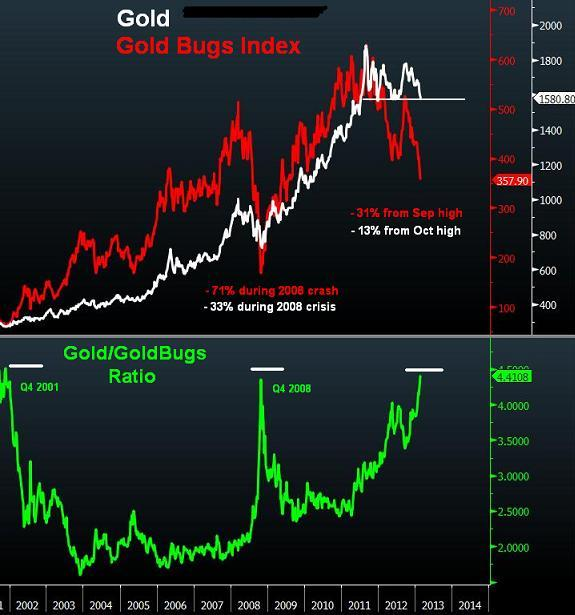 Gold Bullion vs Gold Miners - Gold Bugs Vs Gold Feb 28 2013 (Chart 1)