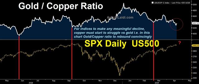 Mueller, Retail Sales & China Deal - Gold Copper Apr 18 2019 (Chart 1)