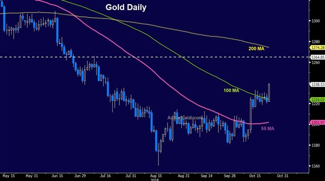 Correction here to stay, DUP Kneecaps May - Gold Daily Oct 23 2018 (Chart 1)