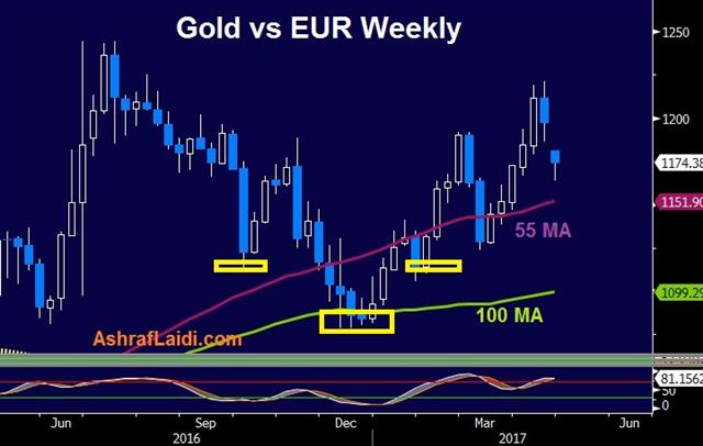 The Trade After the Fear Trade - Gold Euro 24 April 2017 (Chart 1)