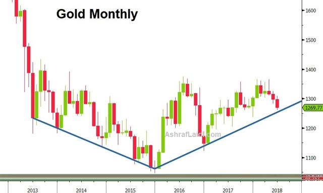Price Action Shrugs Calendar - Gold Monthly June 22 2018 (Chart 1)