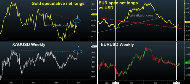 Lowe Asks the Question - Gold Net Longs Eur Net Longs June 24 2019 (Chart 1)