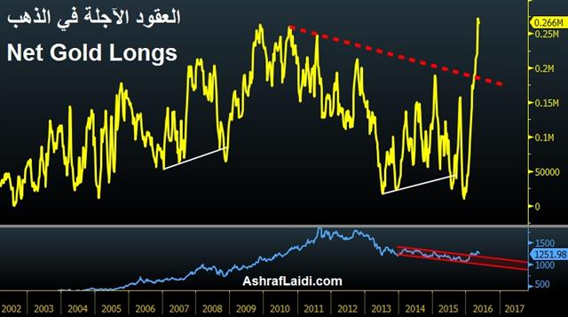 Japan on the Mend - Gold Net Longs May 21 Arabic (Chart 1)