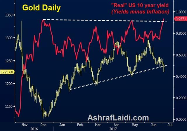 Metals Tumble as Real Yields Shoot - Gold Real Yields July 3 2017 (Chart 1)