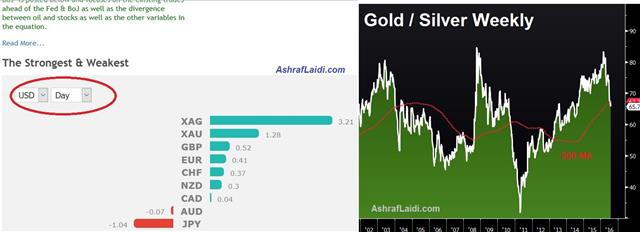 Fed Upbeat & Outsignalled - Gold Silver Jul 26 (Chart 1)