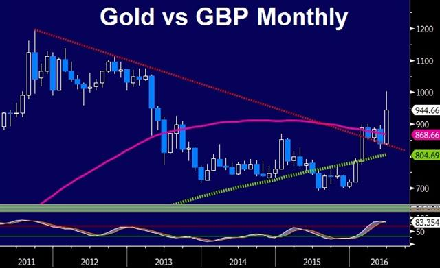 Britain Leaves, Pound Drops, Cameron Quits - Gold Vs Gbp June 24 (Chart 1)