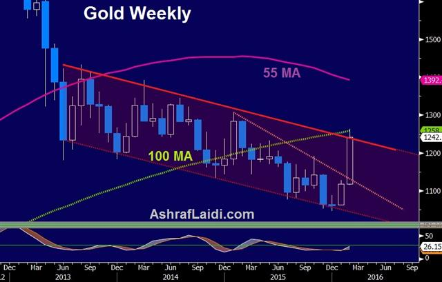 The Central Bank Playbook From Here - Gold Weekly Feb 11 (Chart 1)