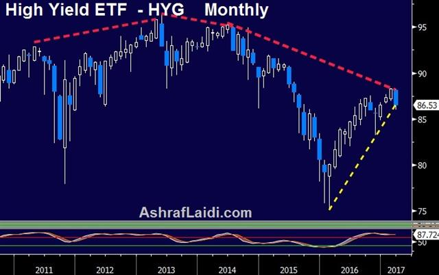 Repeal-Replace Delayed - Hyg Monthly Mar 24 2017 (Chart 1)
