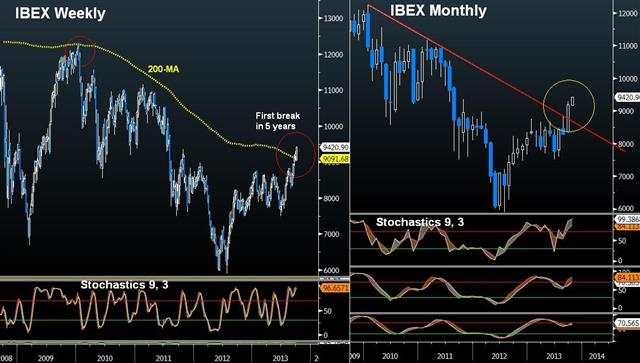Spain's IBEX 20% YTD - Ibex Oct 7 (Chart 1)