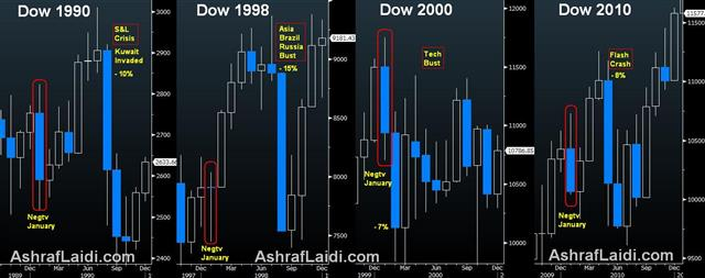 The Years Equities Declined in January - Jan Effect Dow Jan 24 (Chart 1)