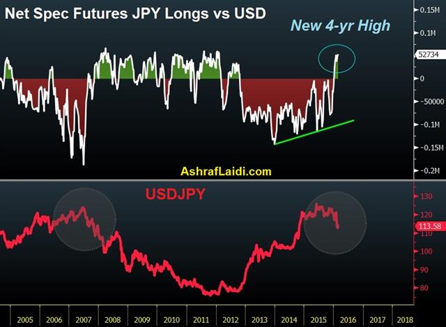 A Leap to Month End - Jpy Net Longs Feb 28 (Chart 1)