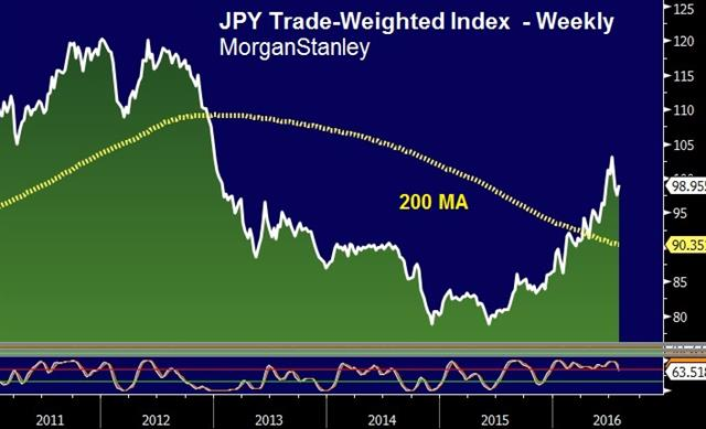 Onto the Bank of Japan - Jpy Twi Jul 29 (Chart 1)