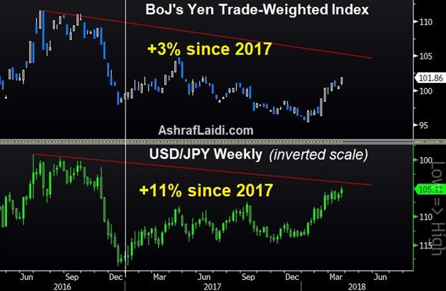 Yen Intervention won't Work - Jpy Twi Mar 23 2018 (Chart 1)