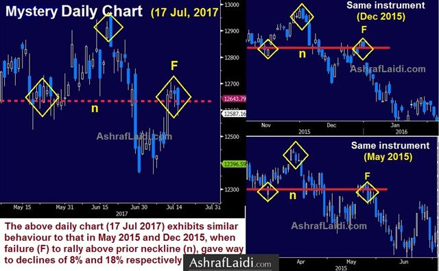 USD Bounce as Telling as the Fall - Mystery Chart 17 Jul 2017 (Chart 1)