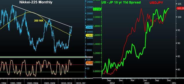 Nikkei Looks on to Inflation & Wages - Nky Jgb Yield Spread Dec 13 (Chart 1)