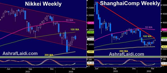 What to Make of the Dollar Creep - Nky Shanghai Mar 21 (Chart 1)
