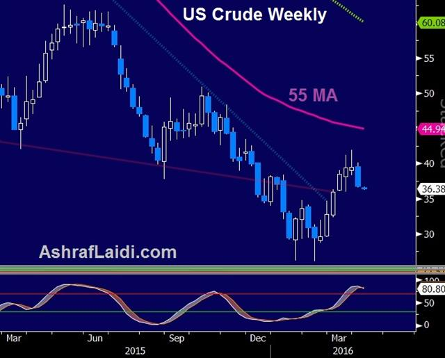 Japan Readies the Pumps, Leaks Galore - Oil Apr 3 (Chart 1)