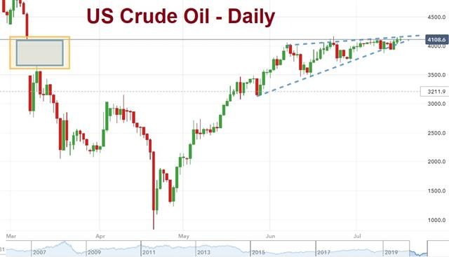 Indices & Oil Crossroads, Euro One Direction - Oil Crude Jul 16 2020 (Chart 1)
