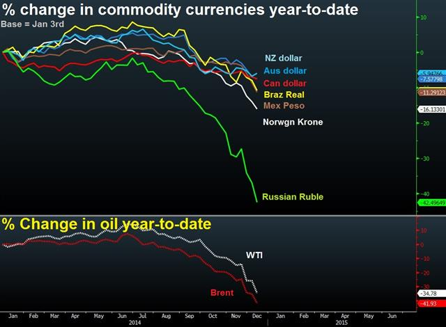 Commodities currencies' performance YTD - Oil Currencies Dec 12 (Chart 1)