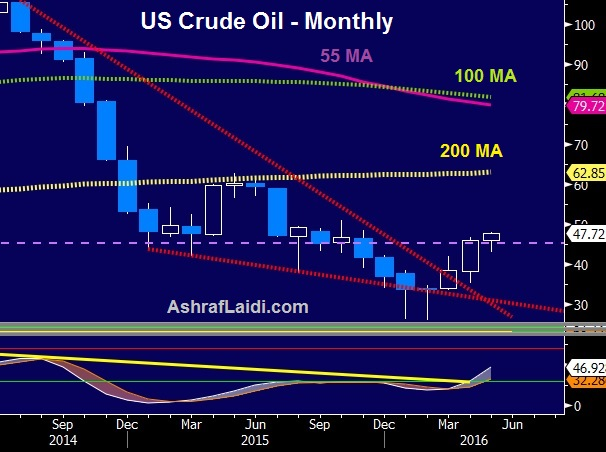 Oil Roars again - Oil May 17 2016 (Chart 1)