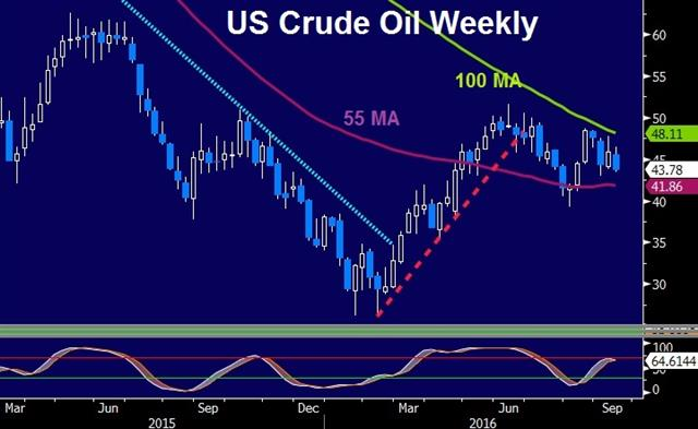 USD Consolidates, Big Day Ahead - Oil Weekly Sep 14 2016 (Chart 1)