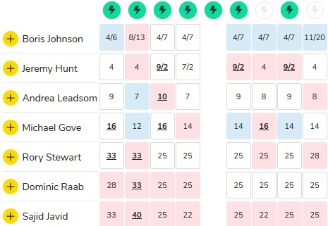 What to Watch in the UK Leadership Race - Pm Odds June 11 2019 (Chart 1)