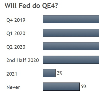 Indices, Silver & Trade Winds - Poll Qe4 (Chart 1)