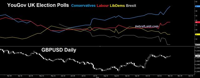 USD Extends Weakness on China, Polls, Powell - Polls Yougov Cable Nov 18 2019 (Chart 1)