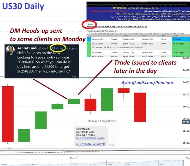 Monday Alert & Trade - Premium Snapshot Dow30 Aug 23 2019 (Chart 1)