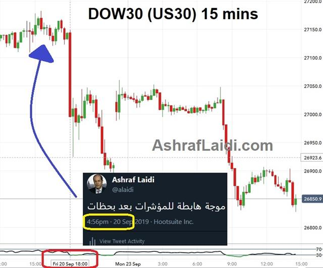 Indices, Silver & Trade Winds - Premium Snapshot Tweet Dow Sep 20 2019 (Chart 2)