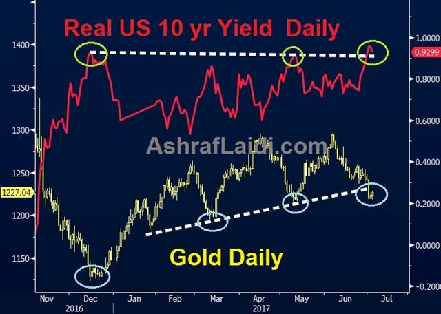 Inflation & USD Valuation - Real Yield Gold Jul 14 2017 (Chart 1)
