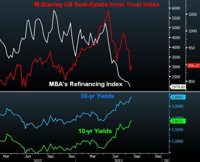 Why Fed Must Taper Treasuries & not MBS? - Refinancing Reits Aug 21 (Chart 1)